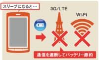 図5 スリープ中に3G/LTEやWi-Fi接続を遮断すれば、電池の消費を大幅に減らせる。アプリを使えば、こうした操作も可能
