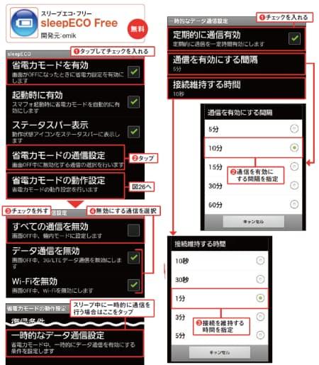 図6  アプリ起動後、(1)にチェックを入れる。続いて(2)をタップし、開く下図で「すべての…」のチェックを外し(3)、無効にする通信を選択(4)。ここではデータ通信とWi-Fiを選択した(左上と左中央)。スリープ中に定期的に通信を行う場合は、左上の図で「省電力モードの動作設定」をタップした後、開く画面で「一時的な…」をタップ(左下)。開く画面で、「定期的に通信有効」にチェックを入れ(1)、通信を有効にする間隔や接続を維持する時間を指定すればよい(2)(3)(右)