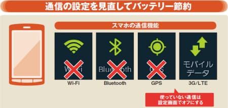 図1  BluetoothやGPS、Wi-Fiなど、使っていない通信機能をオフにすることで、バッテリーの消費を抑えられる。使用するときだけオンにして、バッテリーを長持ちさせよう