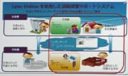 日本マイクロソフトのクラウドサービス「Lync Online」を使って、自宅や病院と教室をつなぐ
