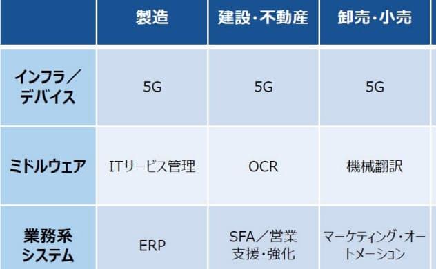 2020年度に新規投資が期待される製品・サービス(出所:ITR「IT投資動向調査2020」)