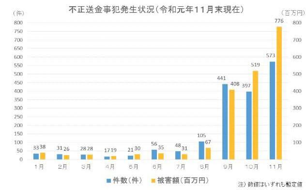 不正送金事犯の発生状況(2019年11月末時点の暫定値、警察庁調べ)