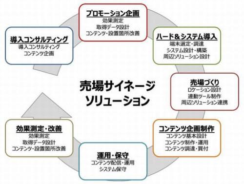 「売場サイネージソリューション」のイメージ(発表資料から)