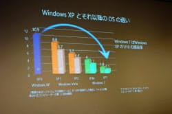 ウィンドウズXPがコンピューターウイルスなどに感染する確率はウィンドウズ7に比べて10倍と大きいという