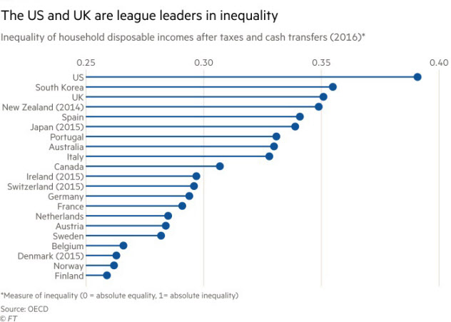 各世帯の税引き後および資本移動後の可処分所得にみる格差(2016年) 注:完全な平等を0とし、完全な不平等を1とする 出所:OECD/Financial Times