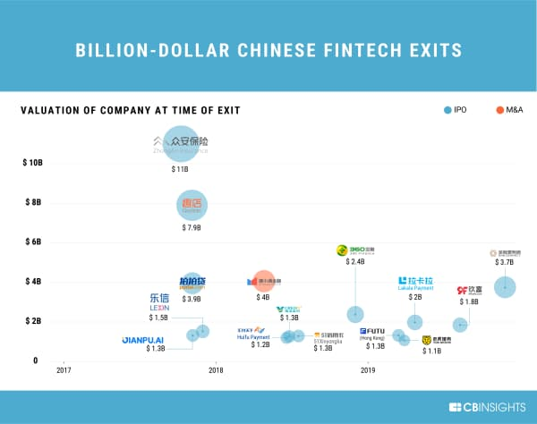 中国系フィンテック企業による10億ドル以上のエグジット