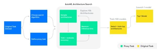 自動機械学習によるアーキテクチャーの検索 出所:ウェイモ