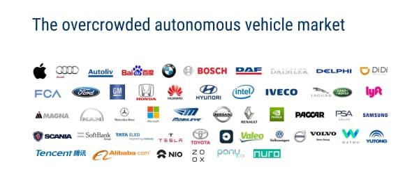過密状態の自動運転車市場