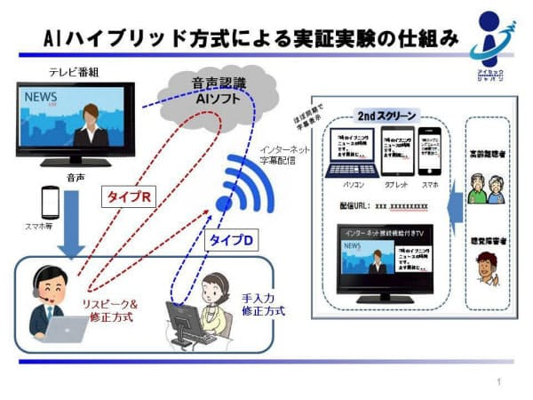 「TV生字幕ウェブ配信」実証実験のイメージ(発表資料から)