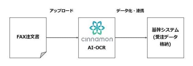ファクスで受け付けた注文書のAI-OCRによる処理の流れ(出所:シナモン)