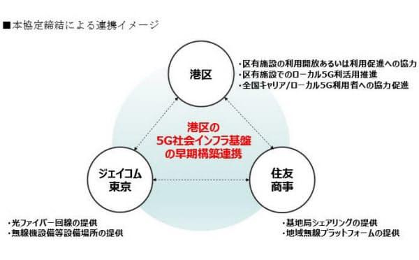 住友商事とジェイコム東京、東京・港区の協定締結による連携イメージ(発表資料から)