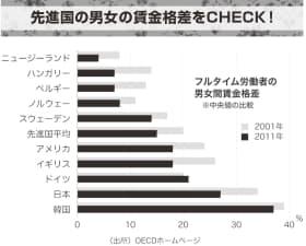 OECDの男女の賃金格差に関するデータをグラフ化。01年と11年につき、女性の賃金が男性よりどれだけ低いかを%で示している(フルタイム労働者の賃金の中央値で比較)。日本の男女の賃金格差は縮小傾向にあるが依然3割近く、先進国では韓国に次いで大きい