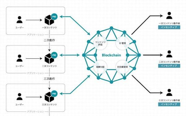 「n次流通プロジェクト」の研究対象のイメージ(出所:電通)