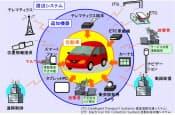 図 自動車を取り巻くシステムやセキュリティー上の脅威