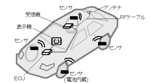 図2 TPMSの構成