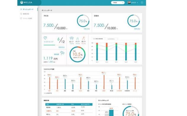 WELSAの企業向け画面のイメージ(出所:インフォコム)
