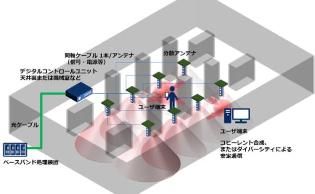 屋内における分散アンテナのイメージ(出所:NEC)