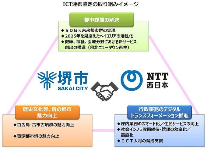 西日本 電信 電話 株式 会社