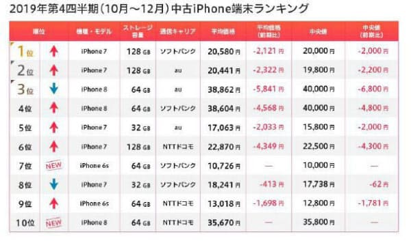 2019年第4四半期(10~12月)の中古iPhoneランキング(出所:マーケットエンタープライズ)