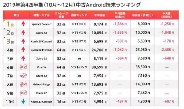 2019年第4四半期(10~12月)の中古Androidスマホランキング(出所:マーケットエンタープライズ)