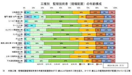 (資料:日本建設業連合会)