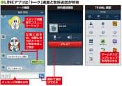 図1 Android(アンドロイド)向けLINEアプリの画面例。友だちごとにメッセージをやり取りする仕組みになっている。テキストのメッセージ以外にも、「スタンプ」と呼ばれるイラストや、無料で使える通話機能などでコミュニケーションできる