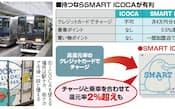 クレジットカードでのチャージに対応し、乗車ポイントや買い物ポイントも付くSMART ICOCAを選ぶ。例えば1.75%還元の漢方スタイルクラブカードでチャージすれば、JR西日本の乗車時には合計の還元率が2%を超える。モバイルSuicaなど他のICカードでは乗車ポイントが付かないので、乗る機会がしばしばあるなら持っておきたい。オートチャージ機能はなく、駅の券売機や専用端末で事前にチャージしておく必要がある。チャージの際には、ひも付けているクレジットカードを改めて端末に通す必要はない