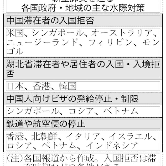 日本 入国 制限