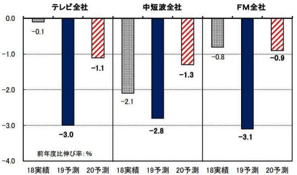民放連が予測するテレビ局とラジオ局の営業収入の前年度比伸び率(発表資料から)
