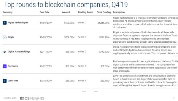 19年10~12月期のブロックチェーン企業の大型資金調達ラウンド