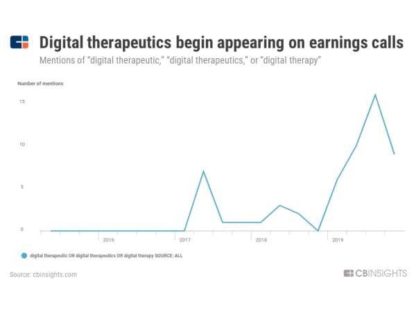 デジタル治療、決算発表に登場 決算発表で「デジタル治療」「デジタルセラピー」という言葉が登場した回数