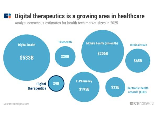 デジタル治療はヘルスケアの成長分野 (アナリスト予想による25年のヘルステック市場の規模)