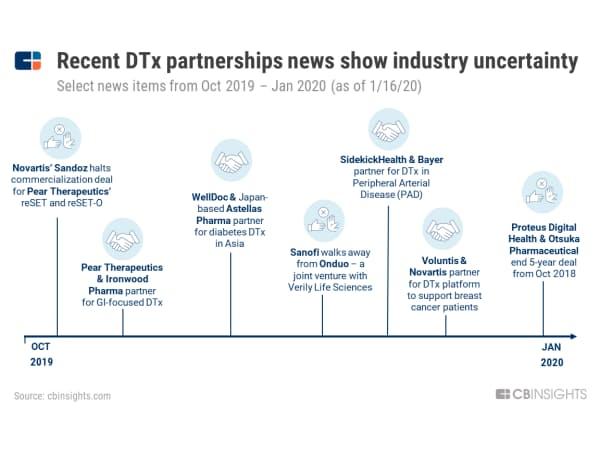 最近のデジタル治療に関するニュースはこの業界の不確実性を示している (19年10月~20年1月16日の主なニュース)