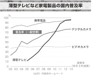 2002~2013年の日本国内における携帯電話、デジタルカメラ、ビデオカメラと薄型テレビの普及率をグラフ化。薄型テレビは05年以降、急速に普及率を伸ばし13年には96.4%に。同じく9割台の普及率の携帯電話と比べても、急ピッチで普及したことが分かる