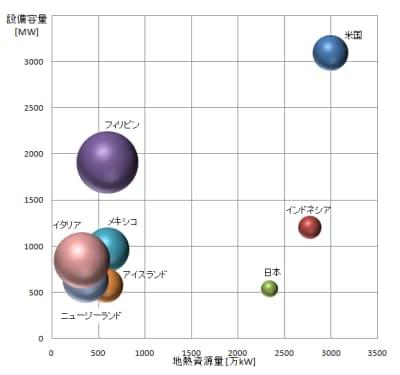 図1 地熱資源量と地熱発電設備容量の上位8カ国の比較。円の大きさは設備容量を資源量で割った値、つまり地熱資源の活用度合いを示す(出典:日経BPクリーンテック研究会資料などを基にテクノアソシエーツが作成)