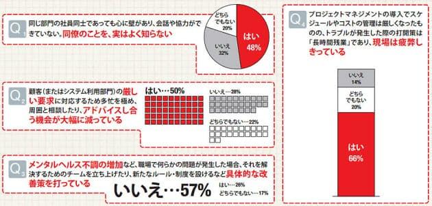 図1 IT人材1000人調査の結果。IT企業や企業のIT部門に所属する人が対象