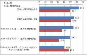 図2 ビジネスのグローバル化に対応するために強化したい教育・研修内容(複数回答)