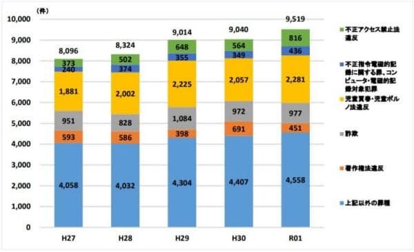 サイバー犯罪の検挙件数の推移(出所:警察庁)