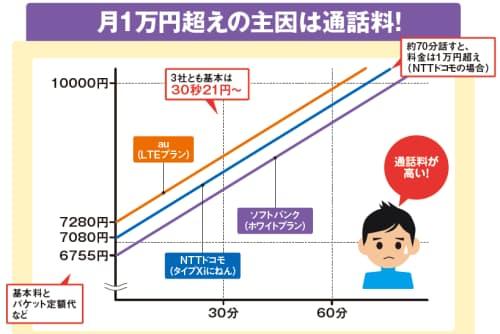 図1 スマホの通話料は、基本的に天井知らず。話せば話すほど高くなる。上のグラフはLTEプランのもの。各社ともLTEのプランは無料通話分を含まず、30秒当たりの通話料はプランを問わず一定だ(30秒21円が基本)。70分ほど通話すると1カ月の請求額が1万円を超える(グラフの起点は、基本料とパケット定額サービス、ネット接続料の合計額で、3社とも7000円前後。ここでは、端末の分割払いや月々サポートの割引額は考慮せずに試算)