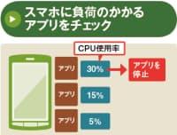 図2 アンドロイド(Android)を搭載したスマホは、複数のアプリを同時に起動できる。そのため、CPU使用率が高いアプリが動作していると、動きが緩慢になる場合がある。CPU使用率の高い不要アプリは思い切って停止してしまおう