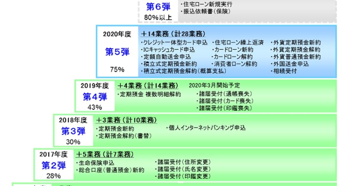 池田泉州銀行 法人口座開設