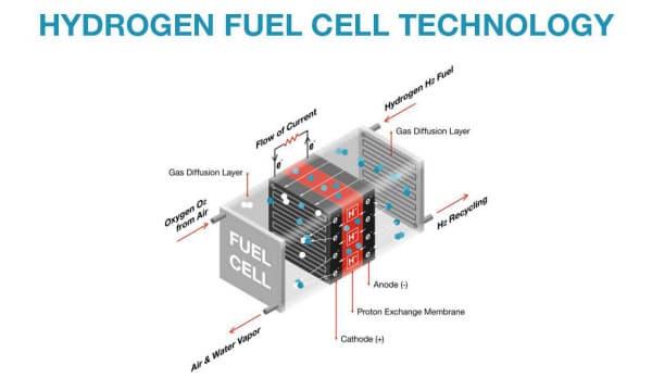 水素燃料電池の技術 出所:カミンズ