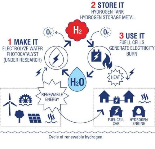 再生可能な水素のサイクル 出所:ハイドロビル
