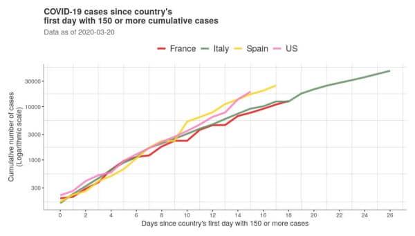 新型コロナ感染者数150人を突破してからの米国、イタリア、フランス、スペインの感染者数推移。ジョンズ・ホプキンス大学が、データサイエンティスト数人が開発した技術を用いてグラフ化したもの