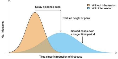 「social distance(社会的距離)」に留意するなど薬品を使わないインフルエンザ対策を実施した場合とそうでない場合の感染拡大の比較。米疾病対策センター(CDC)のサイトより