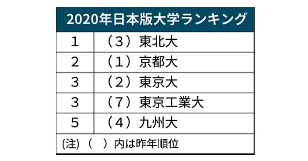 2020 年 大学 ランキング