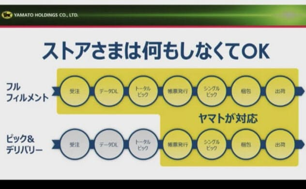 新サービスで受託する業務範囲を説明する長尾裕ヤマトホールディングス社長(出所:Zホールディングス)