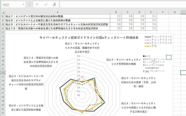 情報処理推進機構(IPA)が公開した「サイバーセキュリティ経営ガイドライン」実践状況の可視化ツール(出所:情報処理推進機構のツールに日経クロステックが回答を入力して作成)