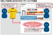 図1  これまで小規模の事業者や個人が楽天などのショッピングサイトで商品を販売するには、コストや手間がかかることが高いハードルになっていた。無料のオンラインストア構築サービスを使えば、誰でも簡単にネット販売が可能となる