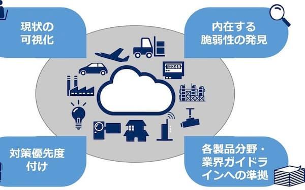 NECソリューションイノベータ のIoT機器セキュリティー診断サービスのイメージ(出所:NECソリューションイノベータ)